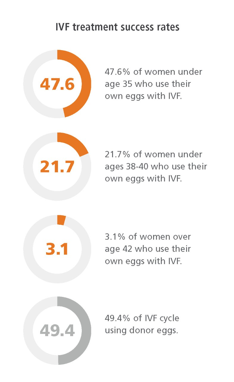 Fertility-App-Pathway-Articles-IVF-Chart_v6